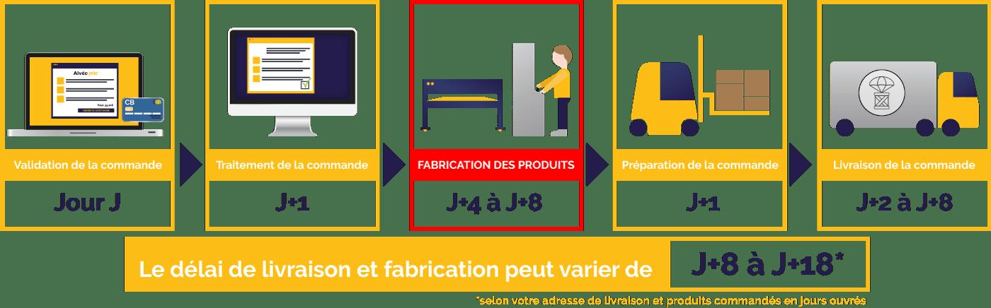 délai de livraison et de fabrication alvéo-print